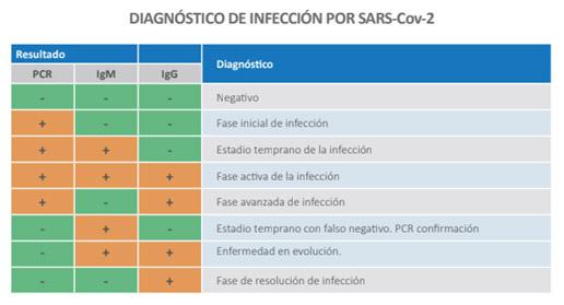 Combinación resultados PCR-IgM-IgG COVID-19